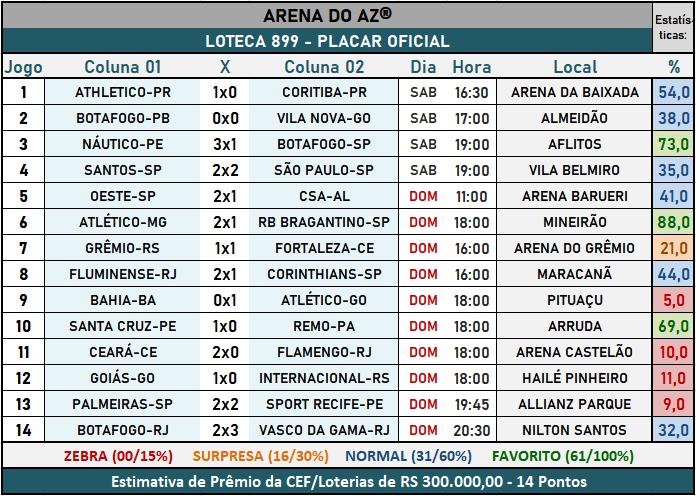 Loteca 899 - Placar Oficial acompanhado com as precisas estatísticas da AAZ - Arena do Aposte na Zebra, o maior e melhor portal de Loteca e Lotogol no Brasil.