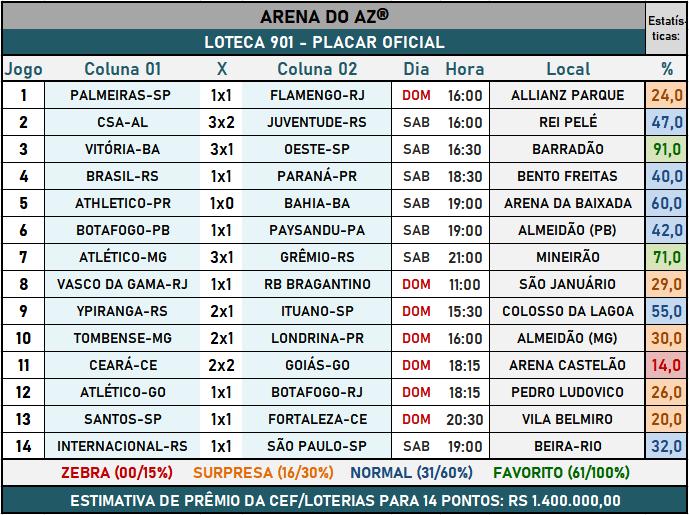 Loteca 901 - Placar Oficial acompanhado com as precisas estatísticas da AAZ - Arena do Aposte na Zebra, o maior e melhor portal de Loteca e Lotogol no Brasil.