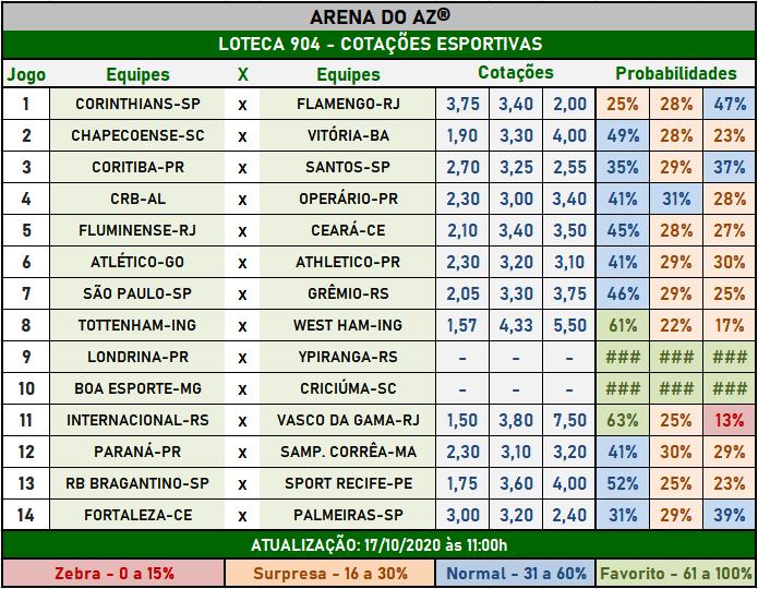 Loteca 904 - Cotações Esportivas - Análises imparciais feitas por especialistas internacionais, mostrando as cotações e probabilidades de cada um dos 14 jogos da grade.