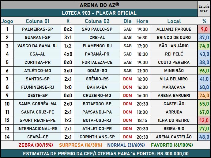 Loteca 903 - Placar Oficial acompanhado com as precisas estatísticas da AAZ - Arena do Aposte na Zebra, o maior e melhor portal de Loteca e Lotogol no Brasil.
