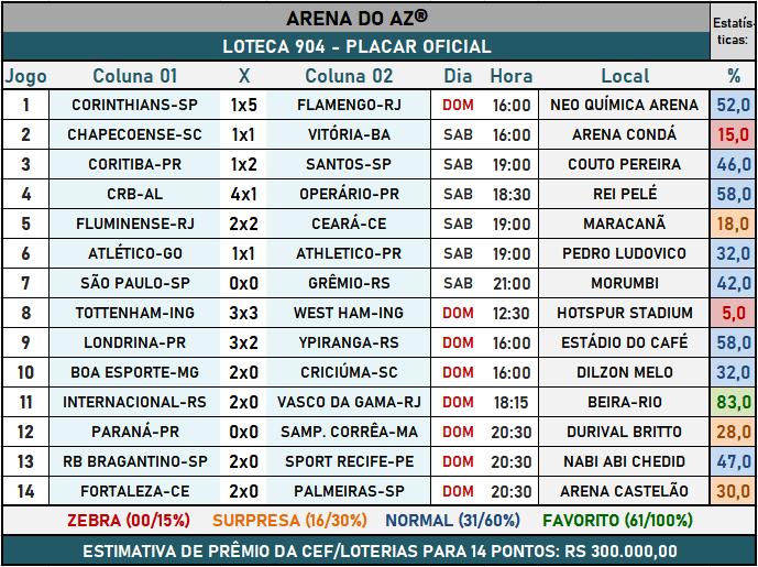 Loteca 904 - Placar Oficial acompanhado com as precisas estatísticas da AAZ - Arena do Aposte na Zebra, o maior e melhor portal de Loteca e Lotogol no Brasil.