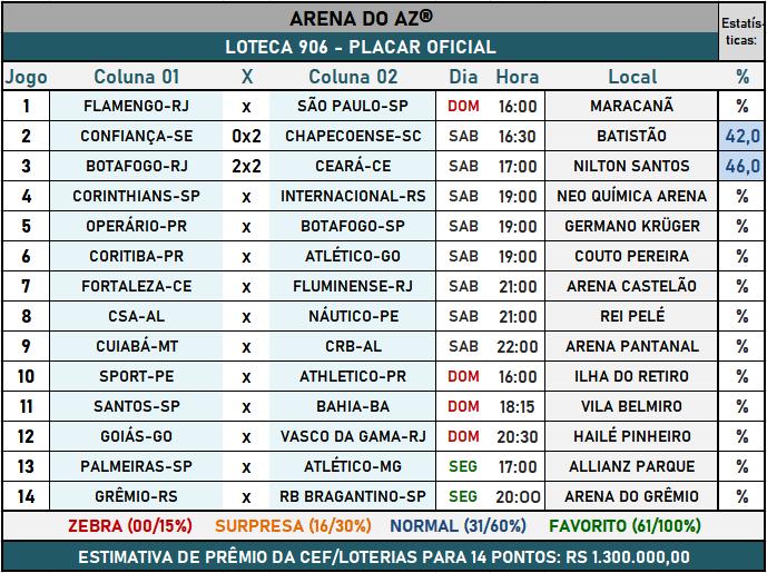 Loteca 906 - Placar Oficial acompanhado com as precisas estatísticas da AAZ - Arena do Aposte na Zebra, o maior e melhor portal de Loteca e Lotogol no Brasil.