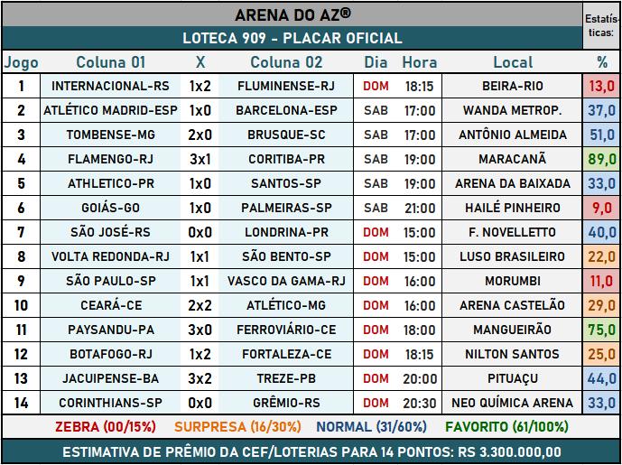 Loteca 909 - Placar Oficial acompanhado com as precisas estatísticas da AAZ - Arena do Aposte na Zebra, o maior e melhor portal de Loteca e Lotogol no Brasil.