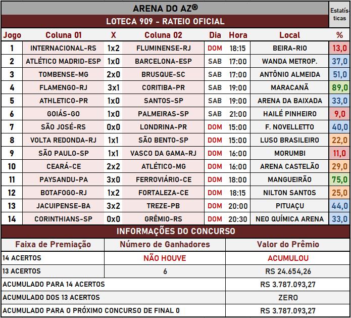 Loteca 909 - Rateio Oficial com os resultados dos jogos e demais informações financeiras obtidos no site da Caixa/Loterias.