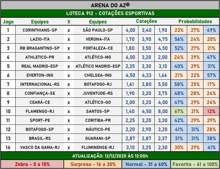 Loteca 912 - Cotações Esportivas - Análises imparciais feitas por especialistas internacionais, mostrando as cotações e probabilidades de cada um dos 14 jogos da grade.