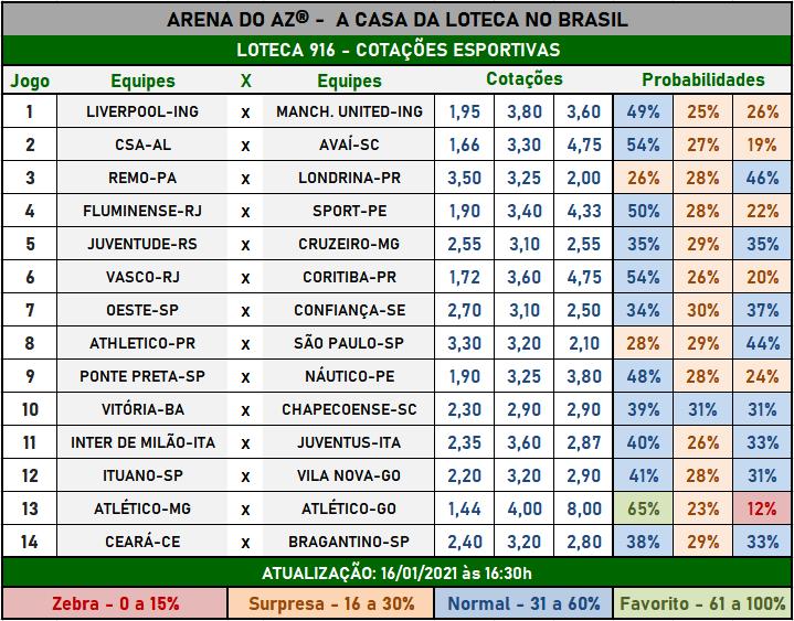 Loteca 916 - Cotações Esportivas - Análises imparciais feitas por especialistas internacionais, mostrando as cotações e probabilidades de cada um dos 14 jogos da grade.