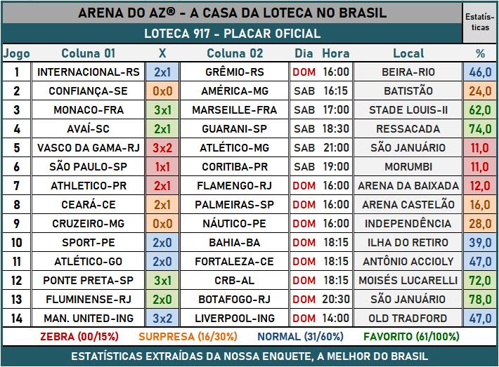 Loteca 917 - Placar & Rateio Oficial com os resultados dos jogos e demais informações financeiras obtidos no site da Caixa/Loterias.