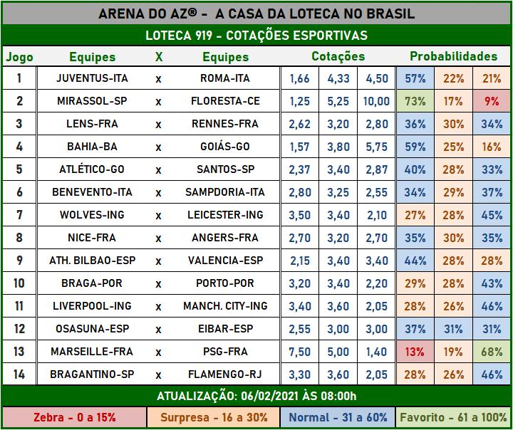 Loteca 919 - Cotações Esportivas - Análises imparciais feitas por especialistas internacionais, mostrando as cotações e probabilidades de cada um dos 14 jogos da grade.