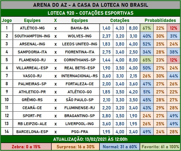 Loteca 920 - Cotações Esportivas - Análises imparciais feitas por especialistas internacionais, mostrando as cotações e probabilidades de cada um dos 14 jogos da grade.