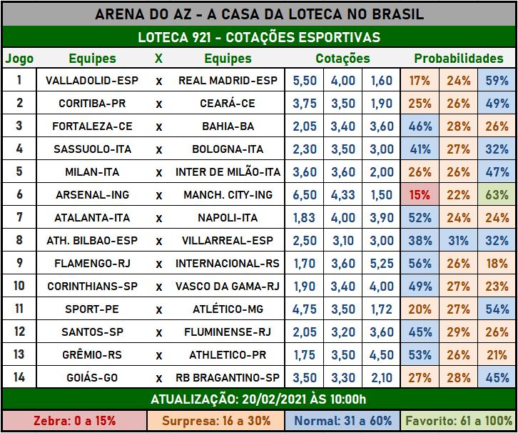 Loteca 921 - Cotações Esportivas - Análises imparciais feitas por especialistas internacionais, mostrando as cotações e probabilidades de cada um dos 14 jogos da grade.