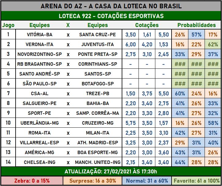 Loteca 922 - Cotações Esportivas - Análises imparciais feitas por especialistas internacionais, mostrando as cotações e probabilidades de cada um dos 14 jogos da grade.