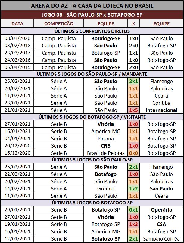 Loteca 922 - Palpites & Históricos - Palpites imparciais e relevantes, ideal para quem gosta de apostas mais arrojadas, acompanhados com os históricos mais recente de cada um dos 14 jogos da grade.