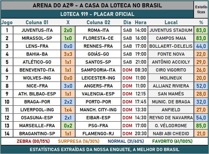 Loteca 919 - Placar & Rateio Oficial com os resultados dos jogos e demais informações financeiras obtidos no site da Caixa/Loterias.