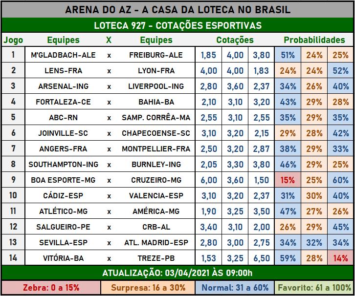 Loteca 927 - Cotações Esportivas - Análises imparciais feitas por especialistas internacionais, mostrando as cotações e probabilidades de cada um dos 14 jogos da grade.
