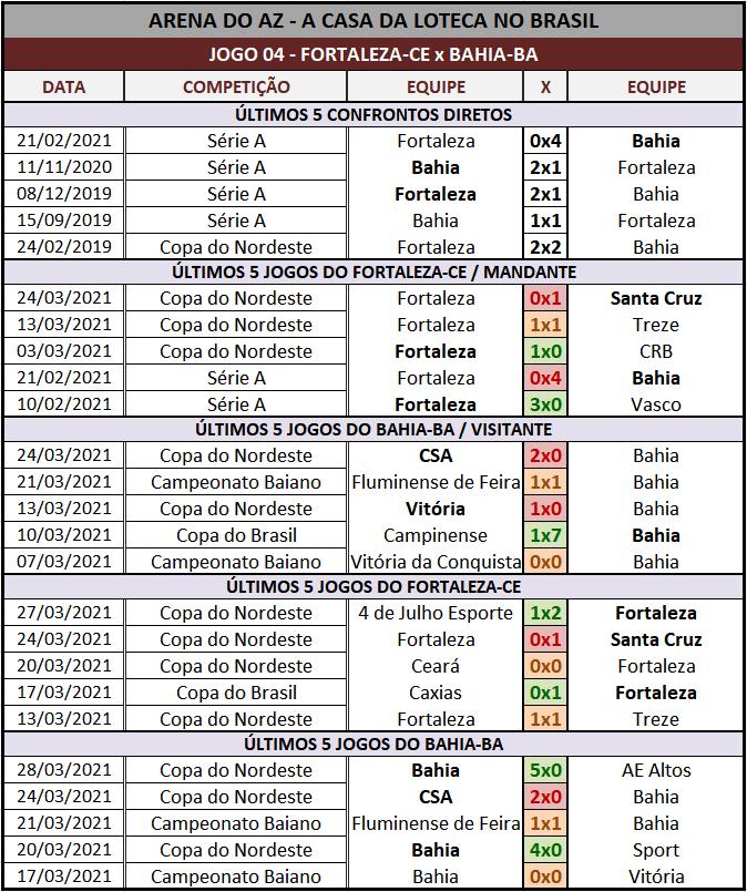 Loteca 927 - Palpites & Históricos - Palpites imparciais e relevantes, ideal para quem gosta de apostas mais arrojadas, acompanhados com os históricos mais recente de cada um dos 14 jogos da grade.