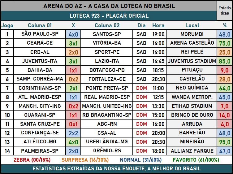 Loteca 923 - Placar & Rateio Oficial com os resultados dos jogos e demais informações financeiras obtidos no site da Caixa/Loterias.