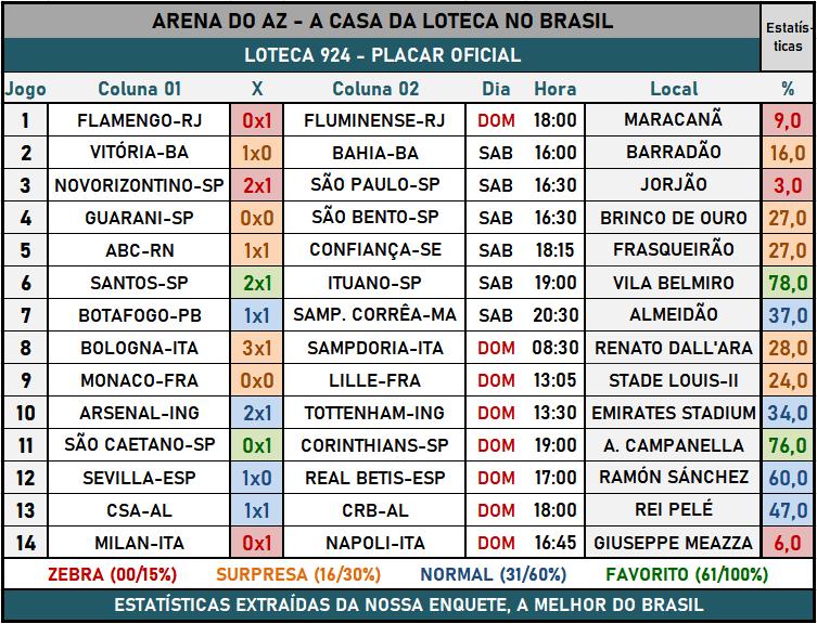 Loteca 924 - Placar & Rateio Oficial com os resultados dos jogos e demais informações financeiras obtidos no site da Caixa/Loterias.