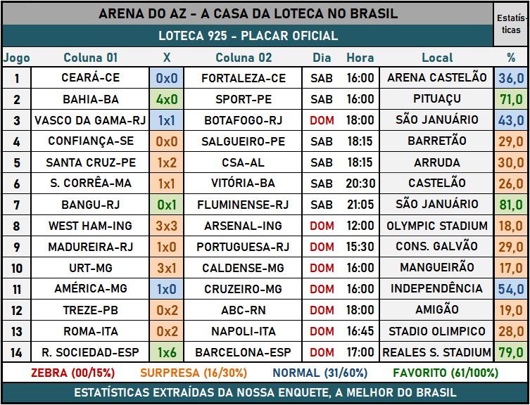 Loteca 925 - Placar & Rateio Oficial com os resultados dos jogos e demais informações financeiras obtidos no site da Caixa/Loterias.