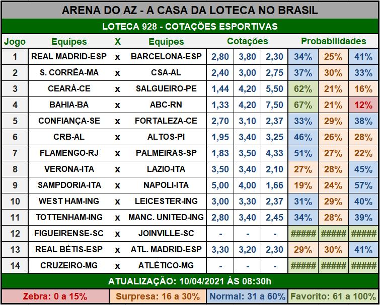 Loteca 928 - Cotações Esportivas - Análises imparciais feitas por especialistas internacionais, mostrando as cotações e probabilidades de cada um dos 14 jogos da grade.