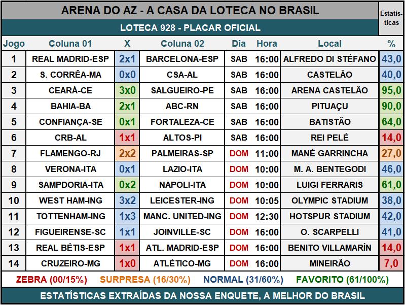 Loteca 928 - Placar & Rateio Oficial com os resultados dos jogos e demais informações financeiras obtidos no site da Caixa/Loterias.