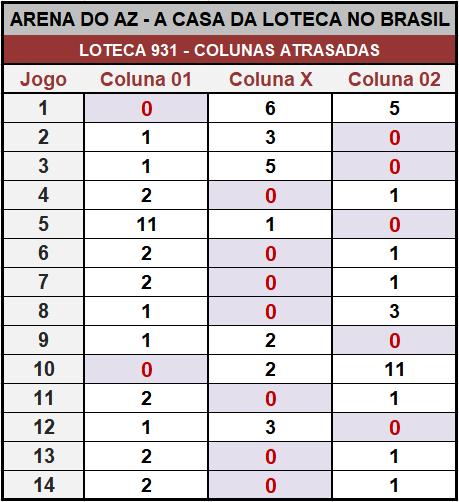 Loteca 931 - Placar & Rateio Oficial com os resultados dos jogos e demais informações financeiras obtidos no site da Caixa/Loterias.