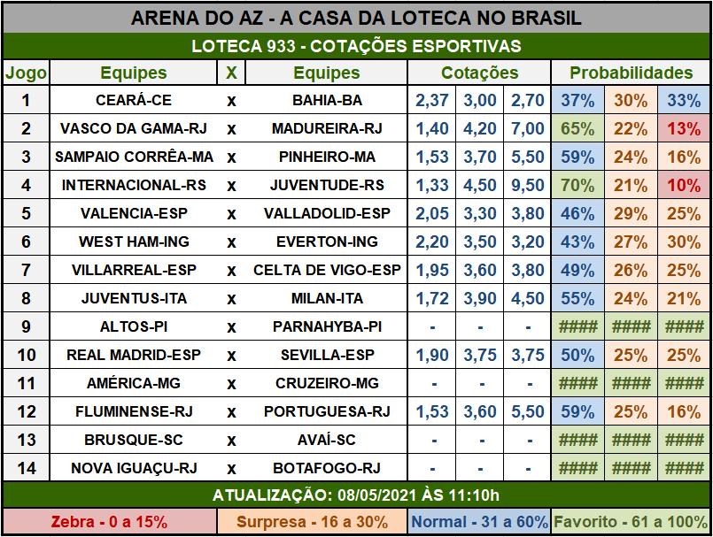 Loteca 933 - Cotações Esportivas - Análises imparciais feitas por especialistas internacionais, mostrando as cotações e probabilidades de cada um dos 14 jogos da grade.