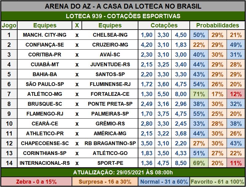 Loteca 939 - Cotações Esportivas - Análises imparciais feitas por especialistas internacionais, mostrando as cotações e probabilidades de cada um dos 14 jogos da grade.