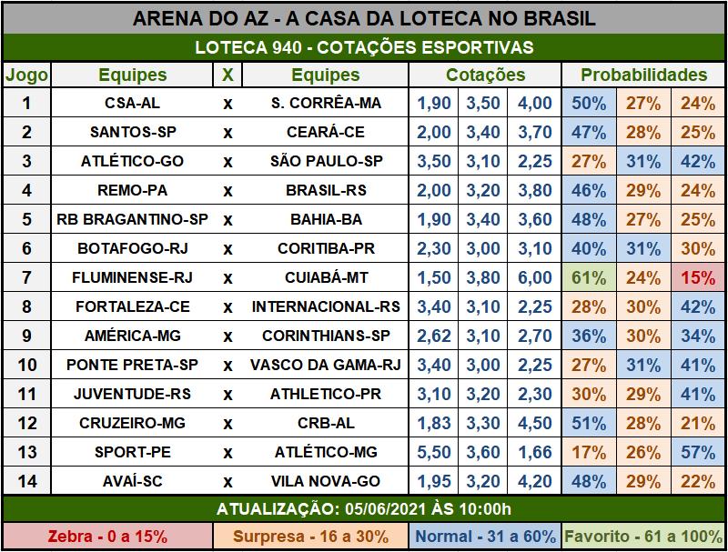 Loteca 940 - Cotações Esportivas - Análises imparciais feitas por especialistas internacionais, mostrando as cotações e probabilidades de cada um dos 14 jogos da grade.