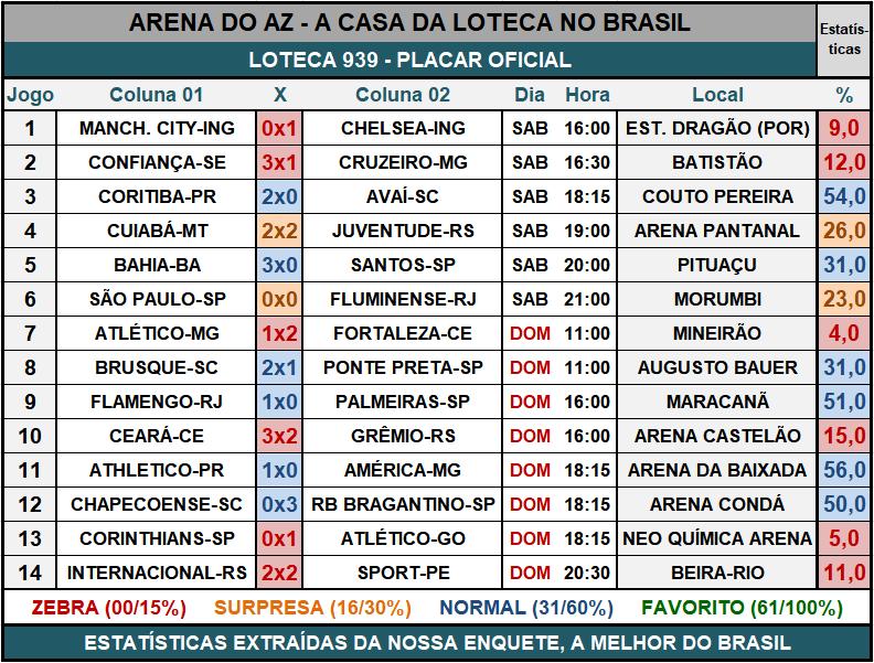 Loteca 939 - Placar & Rateio Oficial com os resultados dos jogos e demais informações financeiras obtidos no site da Caixa/Loterias.