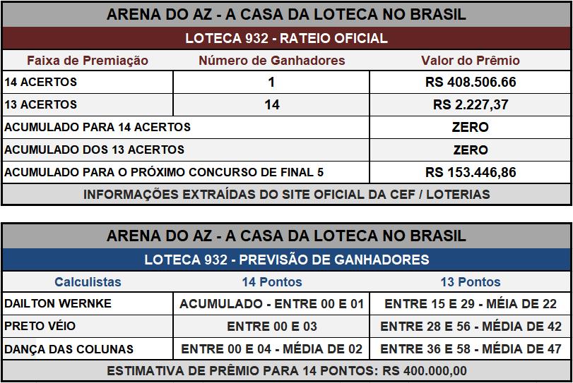 Loteca 932 - Placar & Rateio Oficial com os resultados dos jogos e demais informações financeiras obtidos no site da Caixa/Loterias.