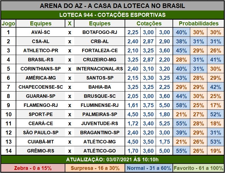 Loteca 944 - Cotações Esportivas - Análises imparciais feitas por especialistas internacionais, mostrando as cotações e probabilidades de cada um dos 14 jogos da grade.