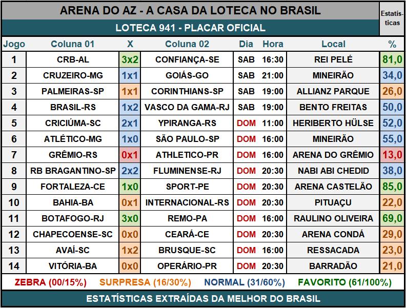 Loteca 941 - Placar & Rateio Oficial com os resultados dos jogos e demais informações financeiras obtidos no site da Caixa/Loterias.