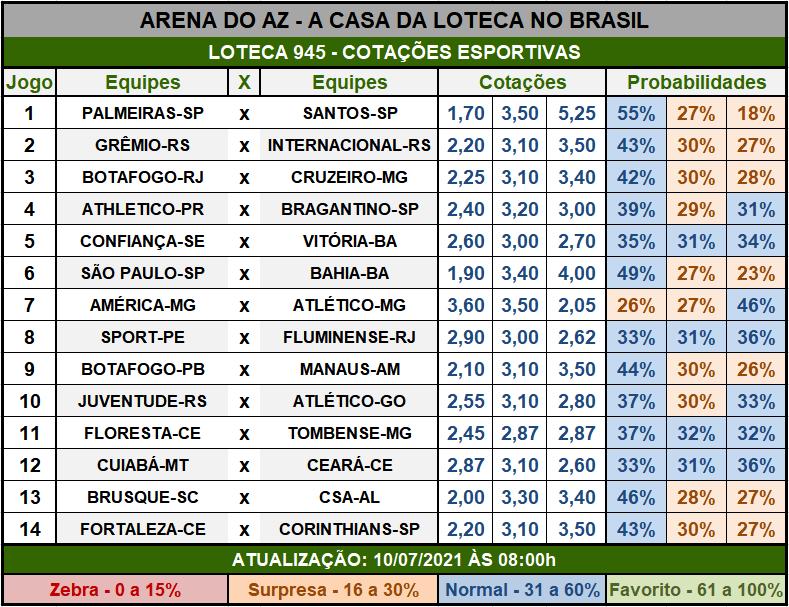 Loteca 945 - Cotações Esportivas - Análises imparciais feitas por especialistas internacionais, mostrando as cotações e probabilidades de cada um dos 14 jogos da grade.