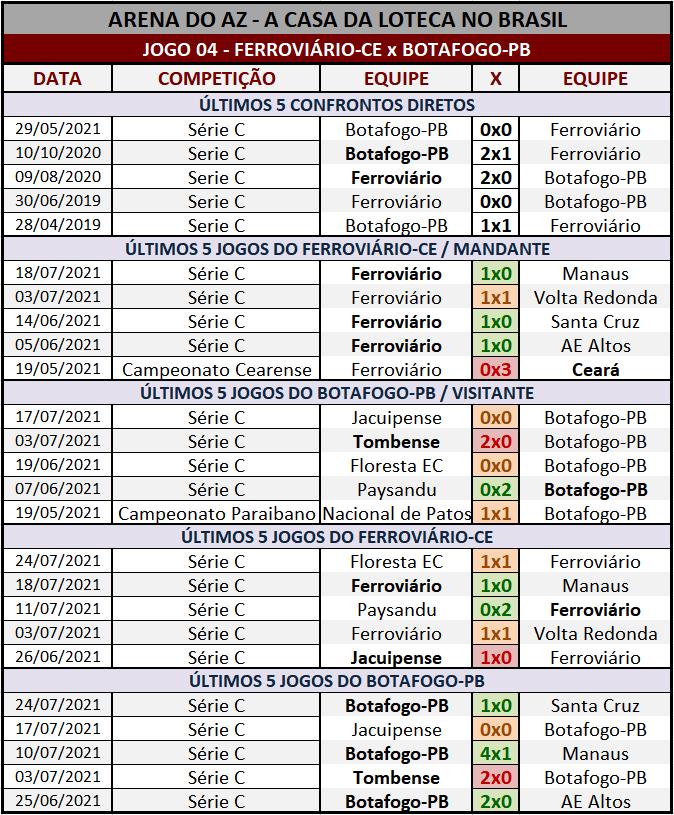 Loteca 948 - Palpites & Históricos - Palpites relevantes arriscando alguns resultados arrojados, acompanhados com os Históricos mais recentes e atualizados das 28 equipes da grade.