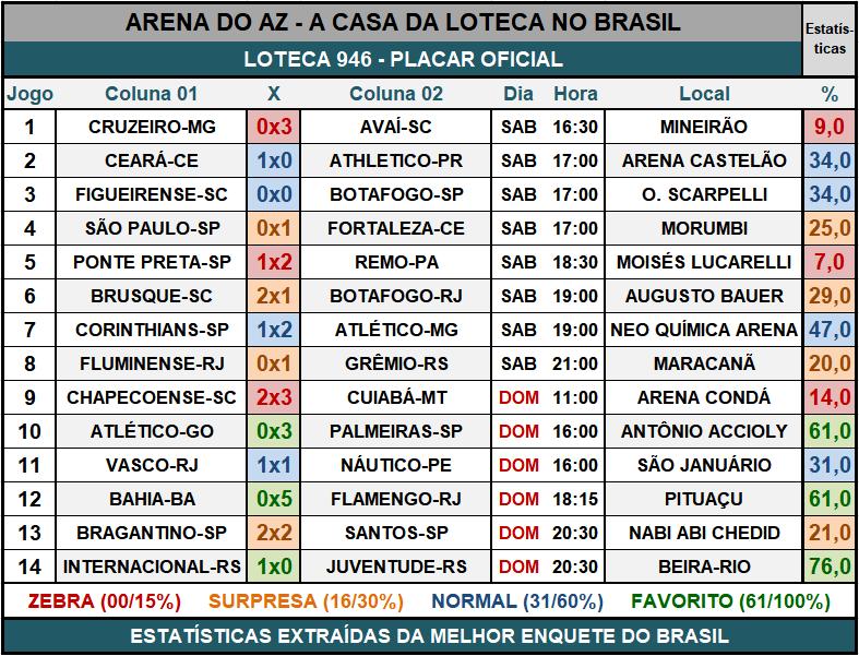 Loteca 946 - Placar & Rateio Oficial com os resultados dos jogos e demais informações financeiras obtidos no site da Caixa/Loterias.