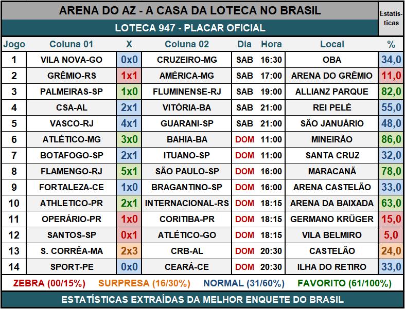 Loteca 947 - Placar & Rateio Oficial com os resultados dos jogos e demais informações financeiras obtidos no site da Caixa/Loterias.