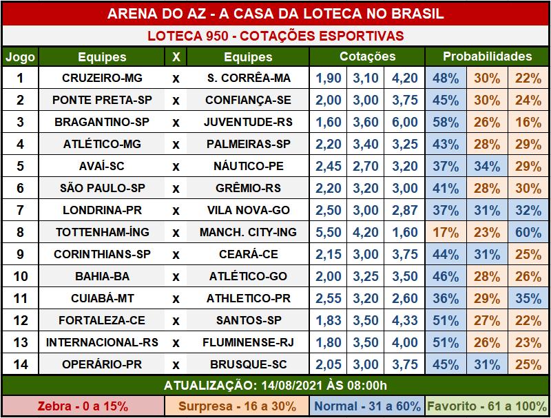 Loteca 950 - Cotações Esportivas - Análises imparciais feitas por especialistas internacionais, mostrando as cotações e probabilidades de cada um dos 14 jogos da grade.