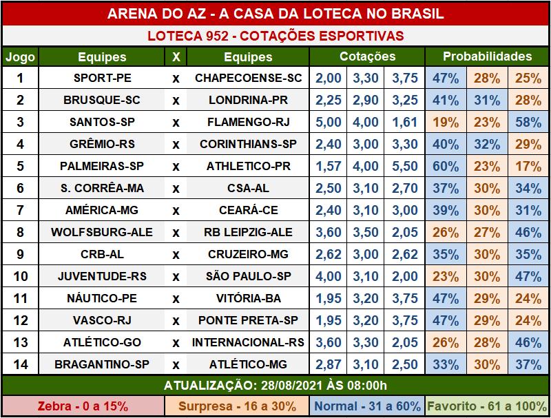 Loteca 952 - Cotações Esportivas - Análises imparciais feitas por especialistas internacionais, mostrando as cotações e probabilidades de cada um dos 14 jogos da grade.