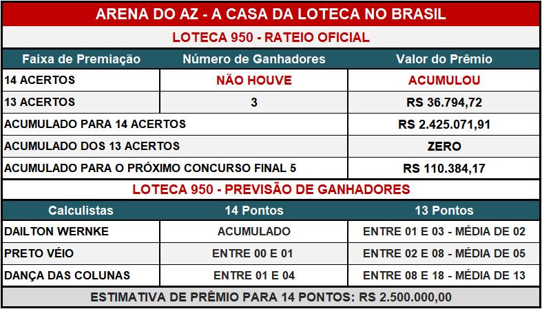 Loteca 950 - Placar & Rateio Oficial com os resultados dos jogos e demais informações financeiras obtidos no site da Caixa/Loterias.