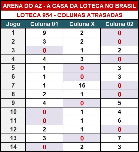 Loteca 954 - Colunas Atrasadas - Pesquisa tradicional e exclusiva do Aposte na Zebra / Arena do AZ. Idealizada para àqueles aficionados da Loteca que gostam de acompanhar o desempenho das colunas a cada concurso.
