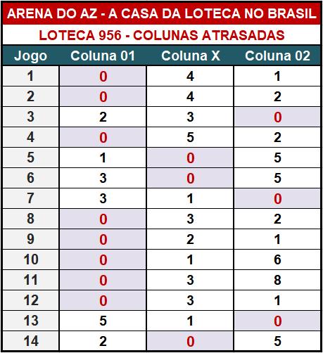 Loteca 956 - Colunas Atrasadas - Pesquisa tradicional e exclusiva do Aposte na Zebra / Arena do AZ. Idealizada para àqueles aficionados da Loteca que gostam de acompanhar o desempenho das colunas a cada concurso.