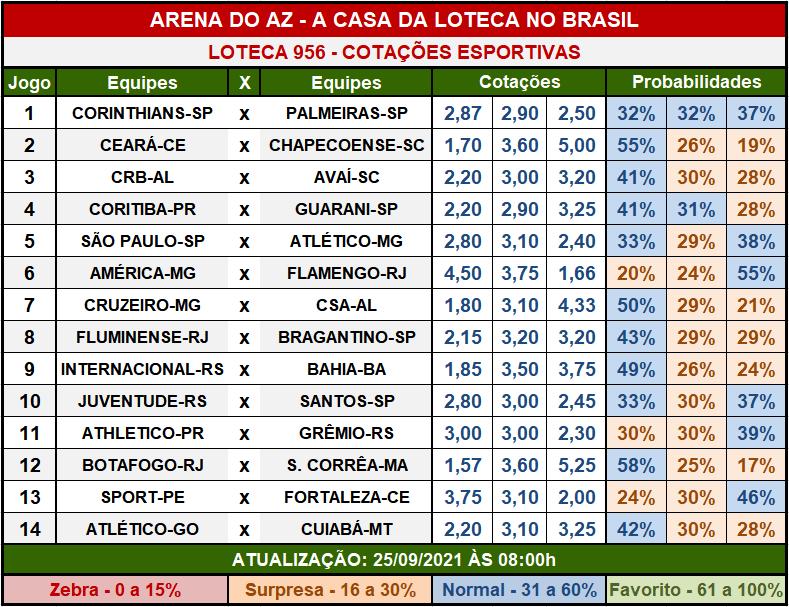Loteca 956 - Cotações Esportivas - Análises imparciais feitas por especialistas internacionais, mostrando as cotações e probabilidades de cada um dos 14 jogos da grade.