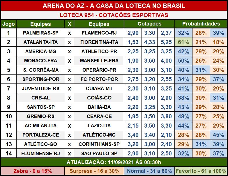 Loteca 954 - Cotações Esportivas - Análises imparciais feitas por especialistas internacionais, mostrando as cotações e probabilidades de cada um dos 14 jogos da grade.