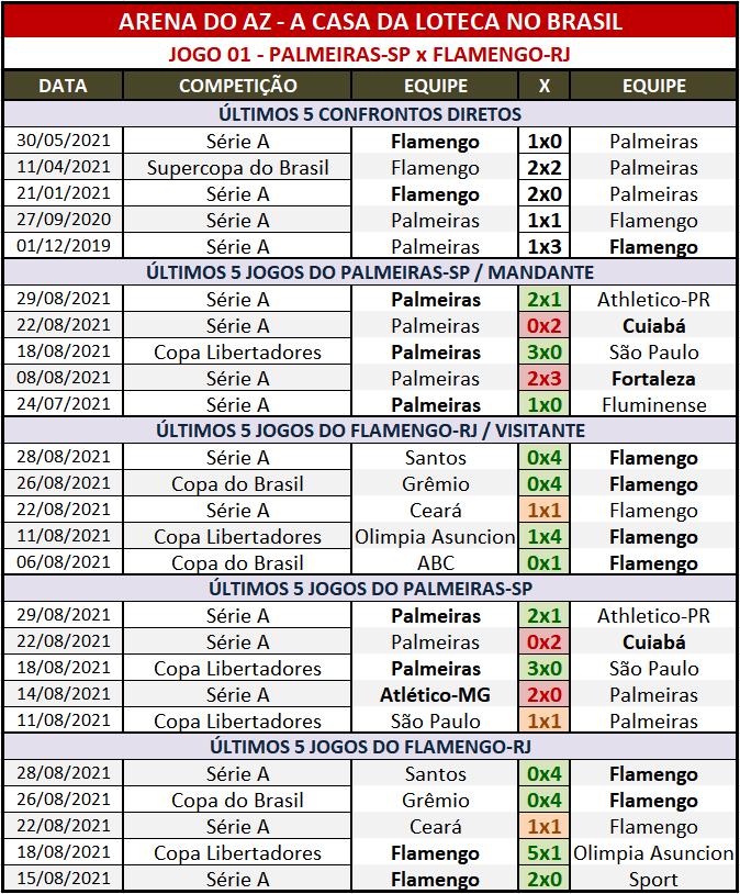 Loteca 954 - Palpites & Históricos - Palpites relevantes arriscando alguns resultados arrojados, acompanhados com os Históricos mais recentes e atualizados das 28 equipes da grade.
