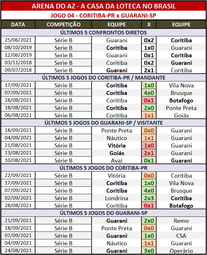 Loteca 956 - Palpites & Históricos - Palpites relevantes arriscando alguns resultados arrojados, acompanhados com os Históricos mais recentes e atualizados das 28 equipes da grade.