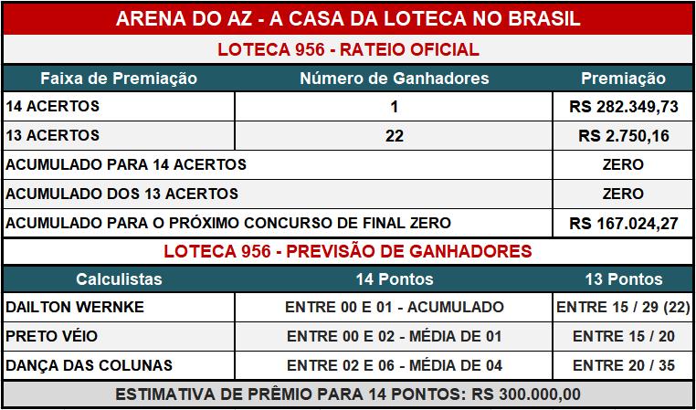 Loteca 956 - Placar & Rateio Oficial com os resultados dos jogos e demais informações financeiras obtidos no site da Caixa/Loterias.