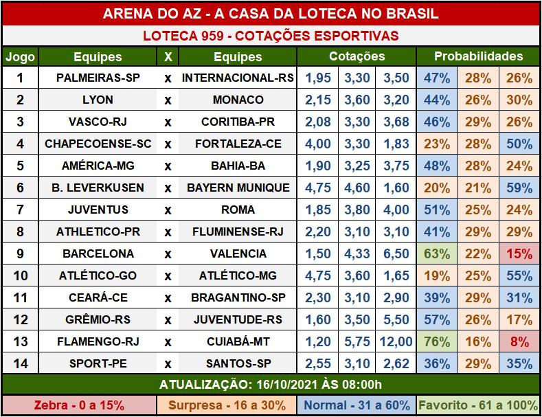 Loteca 959 - Cotações Esportivas - Análises imparciais feitas por especialistas internacionais, mostrando as cotações e probabilidades de cada um dos 14 jogos da grade.