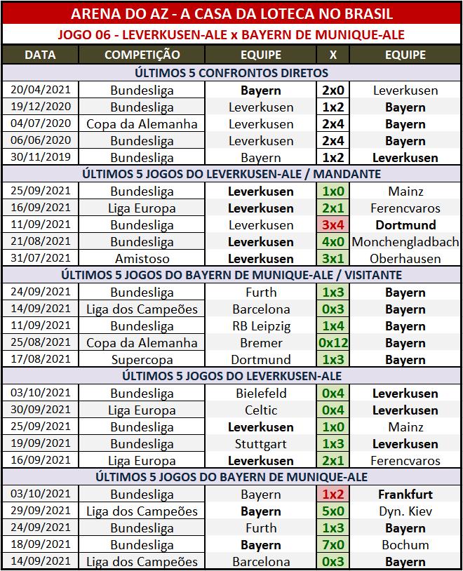 Loteca 959 - Palpites & Históricos - Palpites relevantes arriscando alguns resultados arrojados, acompanhados com os Históricos mais recentes e atualizados das 28 equipes da grade.