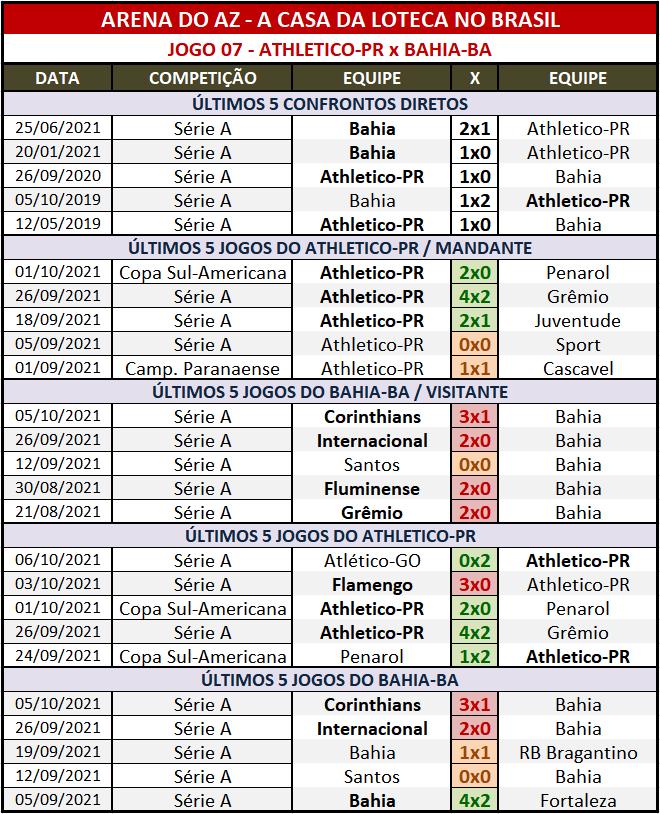 Loteca 958 - Palpites & Históricos - Palpites relevantes arriscando alguns resultados arrojados, acompanhados com os Históricos mais recentes e atualizados das 28 equipes da grade.
