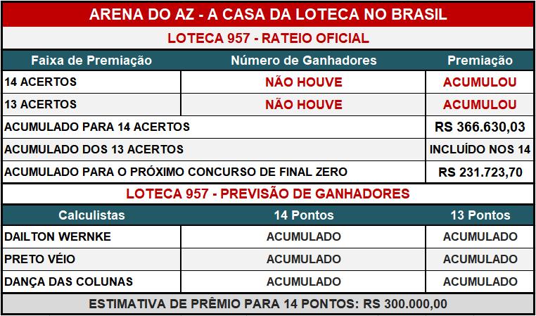 Loteca 957 - Placar & Rateio Oficial com os resultados dos jogos e demais informações financeiras obtidos no site da Caixa/Loterias.